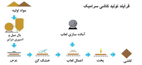 مراحل تولید سرامیک و کاشی درکارخانه